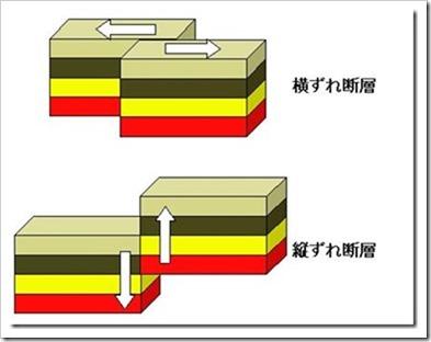 熊本地震の原因となった横ずれ断層型とは何?特徴や震源地の場所はどこ?